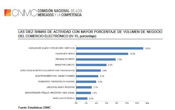 informe CNMC ramas de negocio con mayor volumen de facturación online de ecommerce